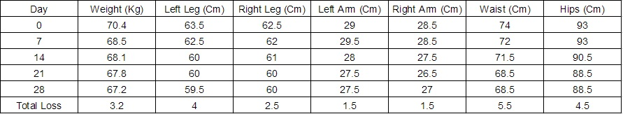 Cycle 1 Stats